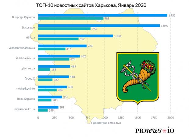 Опубликован рейтинг самых читаемых сайтов Харькова