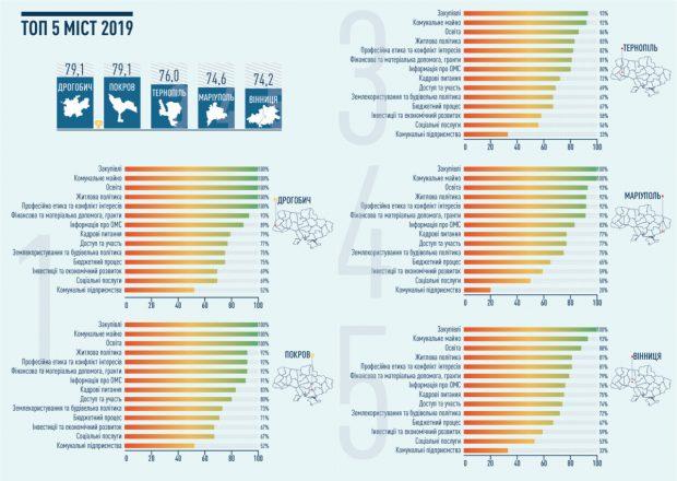 В рейтинге прозрачности Харьков худший среди областных центров