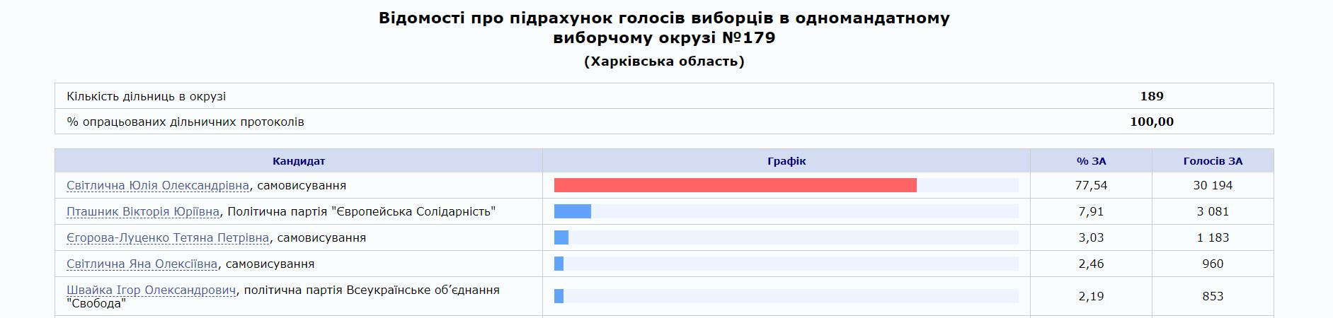 Юлия Светличная победила на промежуточных выборах в Харьковской области