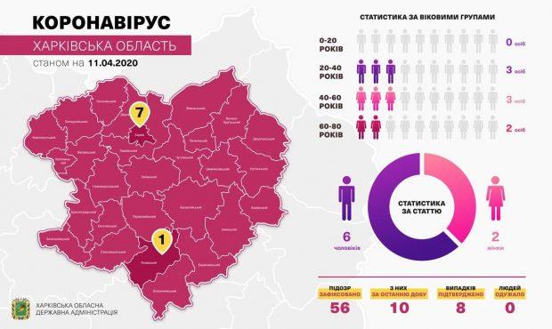 Из двух последних случаев коронавируса на Харьковщине: один житель Харькова, один житель Лозовой
