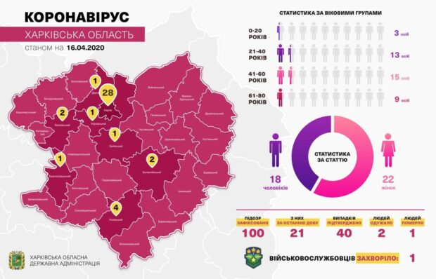 В Харьковской области уже двое вылечившихся от коронавируса