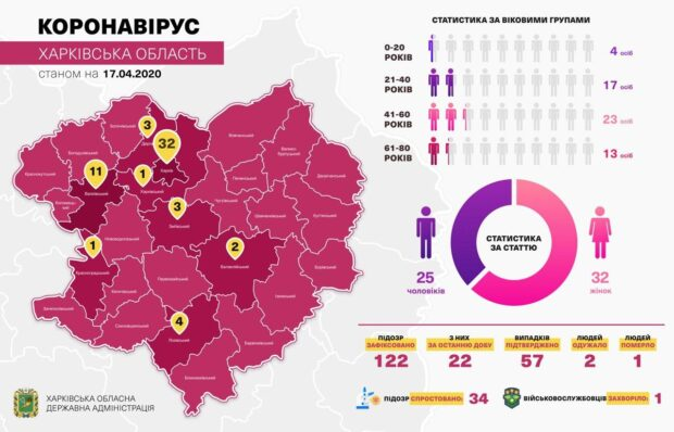 В Харькове пятеро больных коронавирусом находятся в реанимации на кислородной маске - Кучер