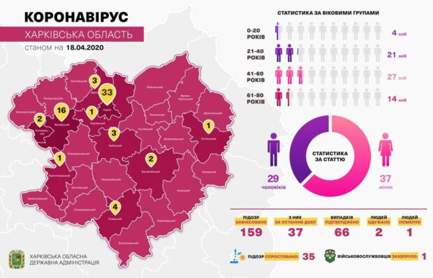 Кучер сообщает о 66 случаях коронавирусной болезни COVID-19 на Харьковщине