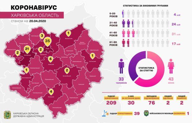 Кучер сообщает о 76 случаях коронавирусной болезни COVID-19 на Харьковщине