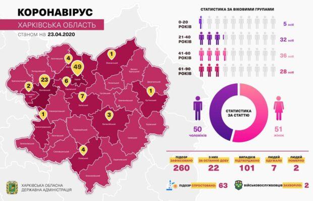 В Харьковской области от коронавируса выздоровели семь человек