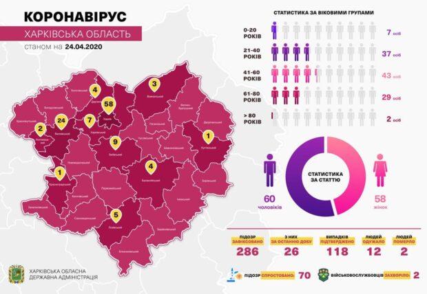 В Харьковской области от коронавируса выздоровели двенадцать человек