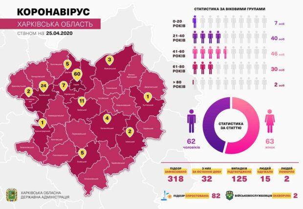 В Харьковской области от коронавируса выздоровели еще три человека