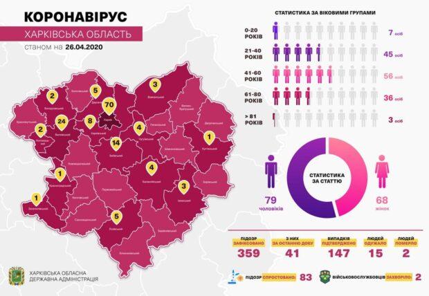 Одиннадцать заболевших коронавирусом в Харьковской области находятся в Областной психиатрической больницы №1