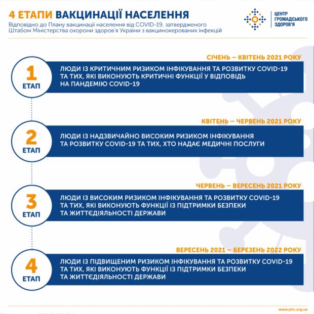 В Украине утвердили четыре этапа вакцинации населения