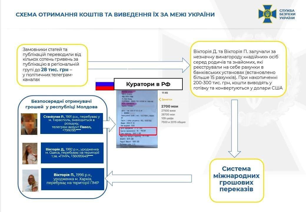 Харьковская СБУ разоблачила агентурную сеть спецслужб РФ: дестабилизировала ситуацию в Украине через Telegram-каналы