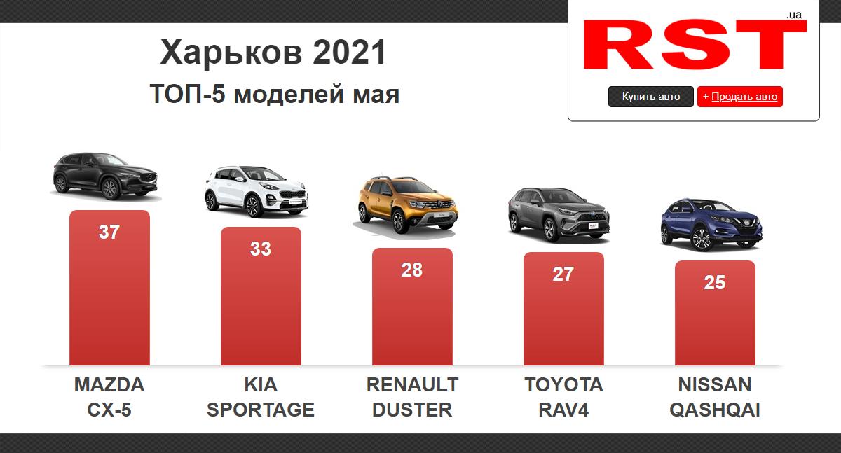 Харьковчане за месяц потратили на новые авто 21 млн долларов